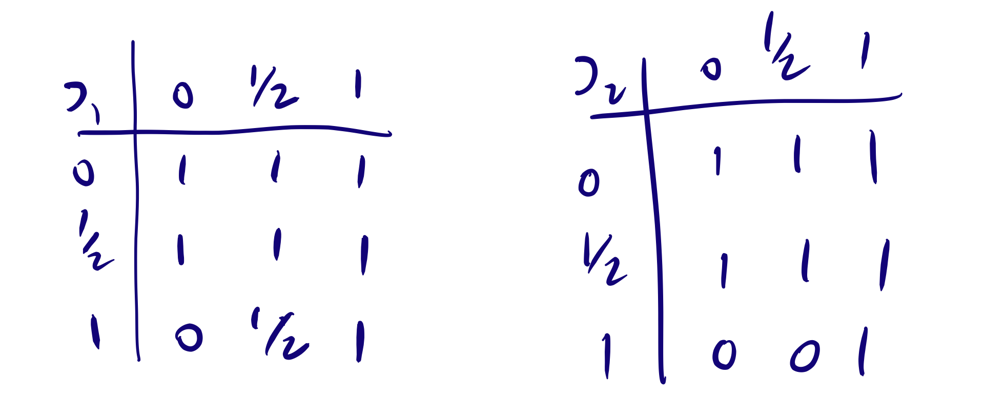 Two truth tables for conditionals