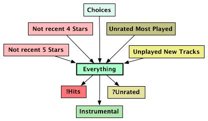 playlist chart